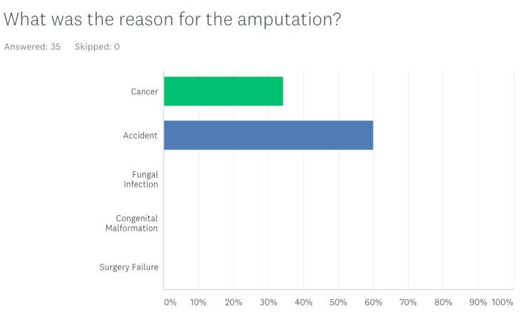 Tripawds Reasons for Amputation
